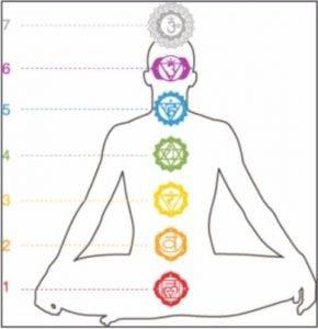 couleurs des chakras